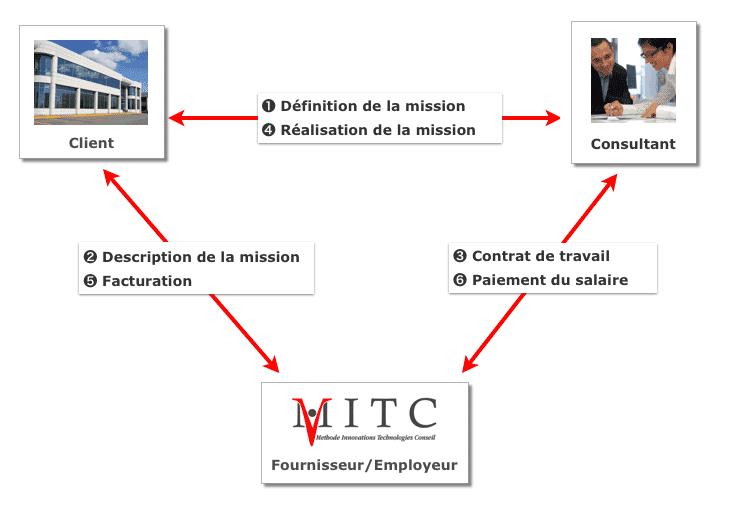 relation-tripartite-schema