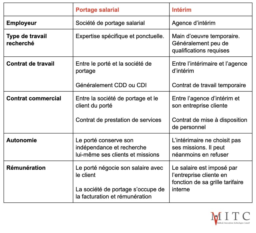 tableau-comparaison-portage-salarial-intermin